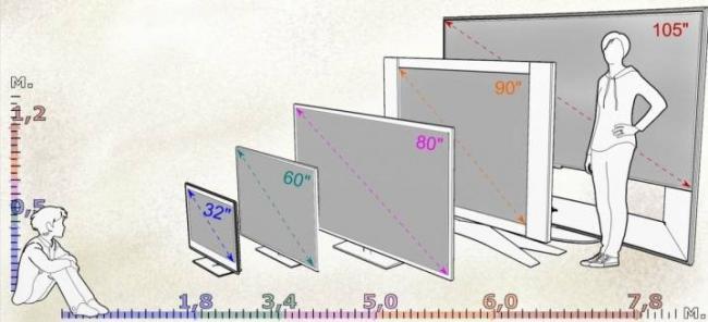 kak-vybrat-televizor-po-razmeram-komnaty-7.jpg