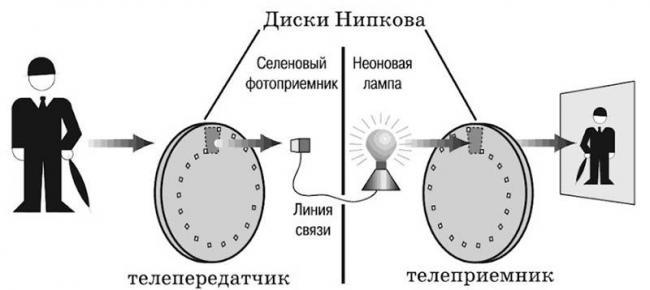ehlektronnyj-teleskop-nipkova.jpg