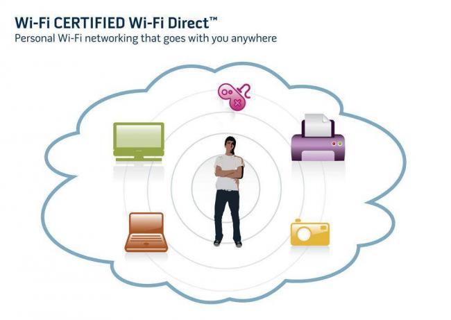 wifi-direct-peredacha-obzor.jpg