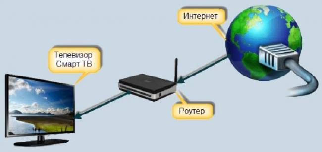 kak-podklyuchit-router-k-televizoru-4.jpg