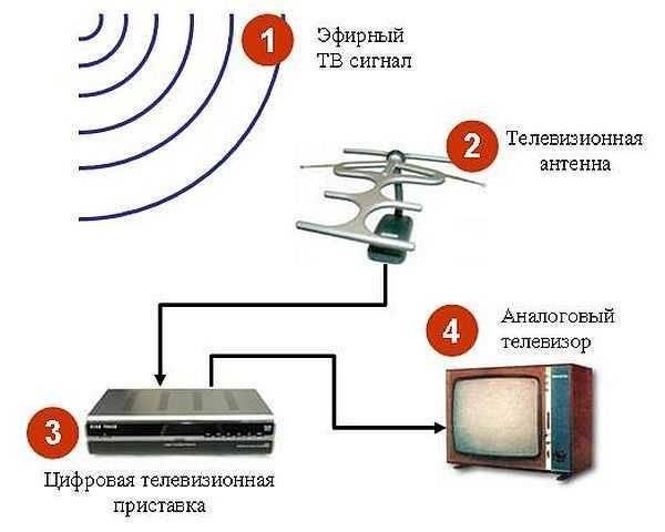 dachnaya-televizionnaya-antenna.jpg