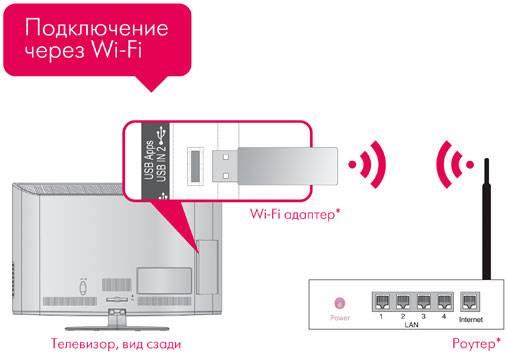 Podklyuchenie-cherez-adapter.jpg