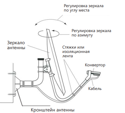 izmenenie-polozheniya-sputnikovoj-tarelki.png