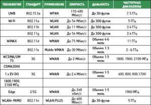 8-Opisanie-standartov-signala-300x209.png
