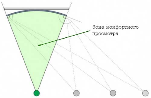 ultrahd.su-flat-vs-curved-komfortnyj-prosmotr.jpg