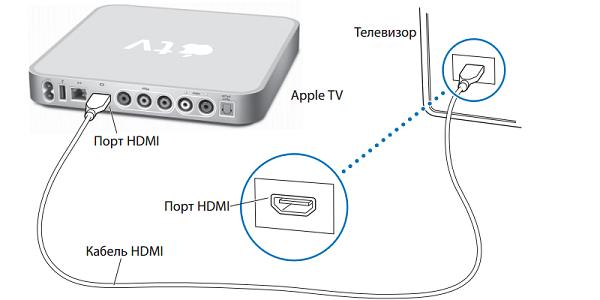 podklyuchenie-apple-tv-k-televizoru.png