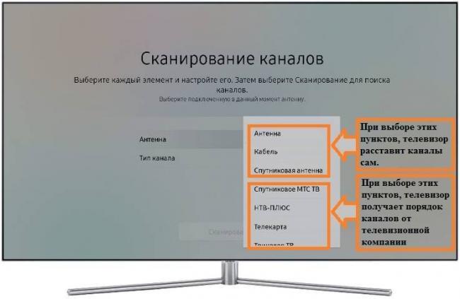 Как настроить список каналов на телевизоре Samsung