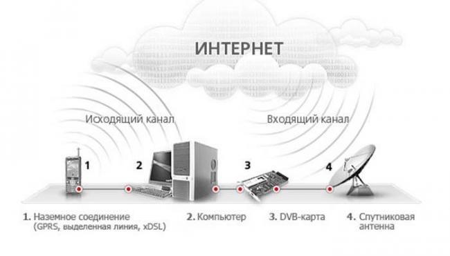 sputnikovyiy-internet-trikolor-tv-otzyivyi.jpg