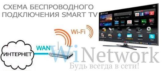 wi-fi-smart-tv-internet-connect.jpg
