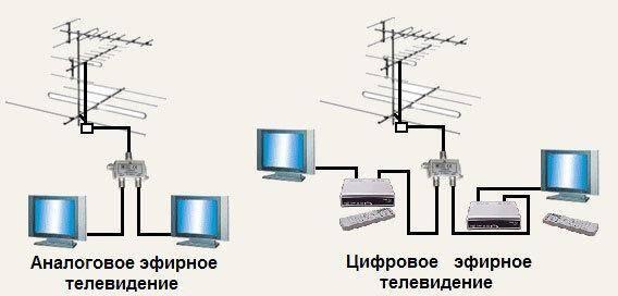 Analogovoe-i-TSifrovoe-TV.jpg