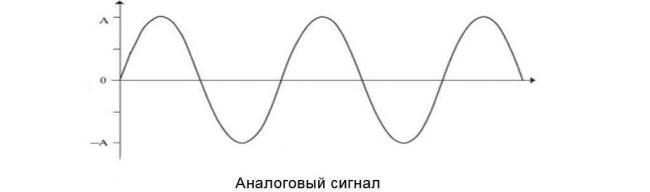 analogovyj-signal.jpg