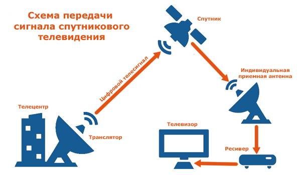 kak-rabotaet-sputnikovoe-tv.jpg