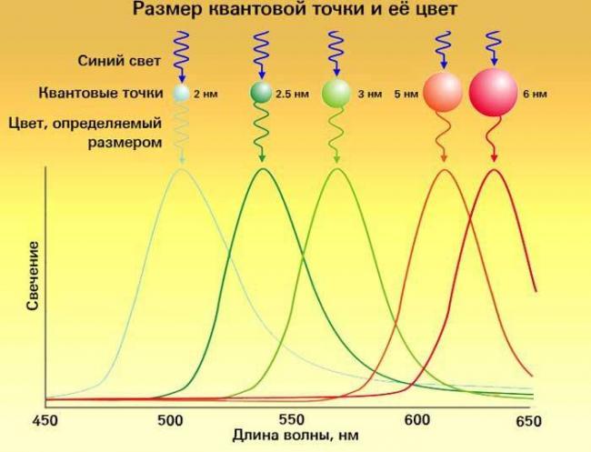 ultrahd.su-QLED-zavisimost-cveta-ot-razmera-700x536.jpg