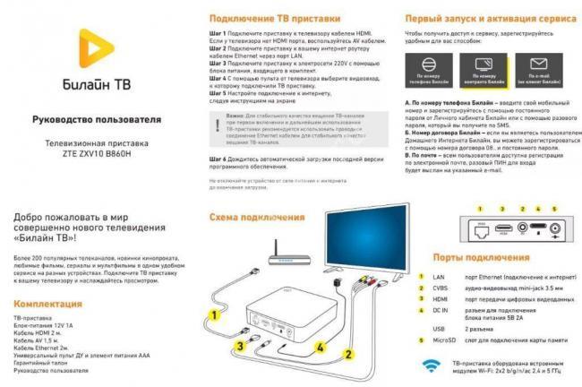 nastrojka-pristavki-beeline-tv7-1024x681.jpg
