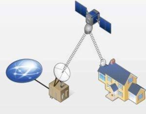 sputnikovyj-internet-300x235.jpg