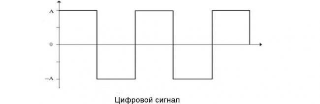 tsifrovoj-signal.jpg