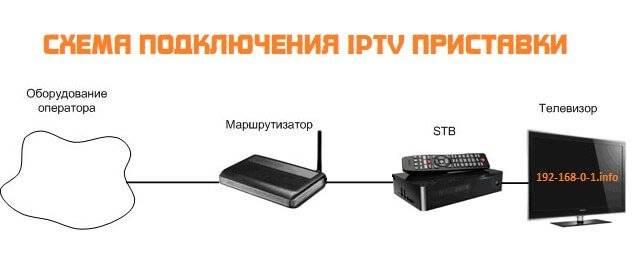 scheme-iptv-connection.jpg