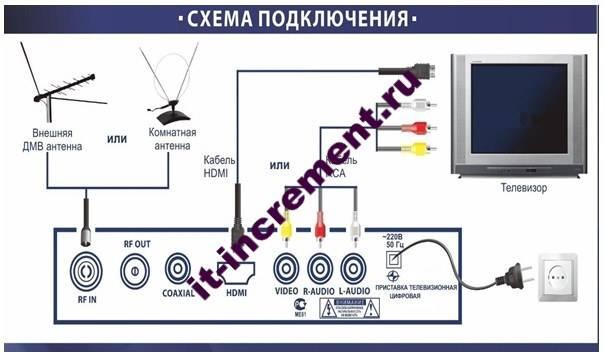 shema podklucheniya chifrovogo tv